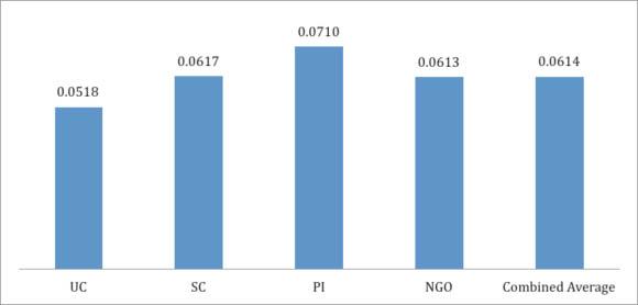 Average Eigenfactor score of journals where organizations published (2001-2010)