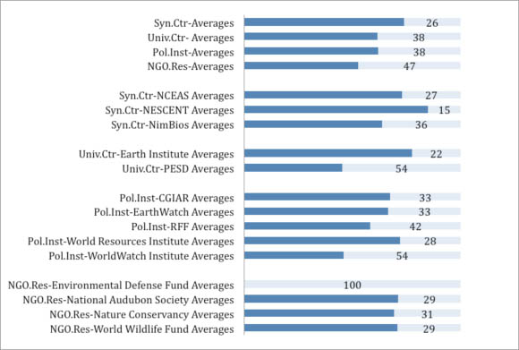 Average ISI category ranking (by Eigenfactor score) of journals where organizations publish (2001-2010)