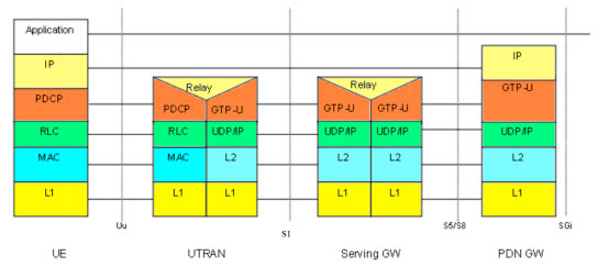 A simplified user-plane protocol stack for LTE