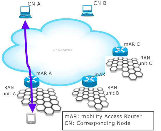An example network for on-demand distributed IP mobility