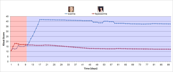 Comparing the Klout Scores of scarina and fepessoinha