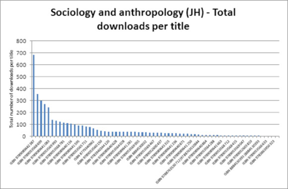 Sociology and anthropology (JH) - Total downloads per title