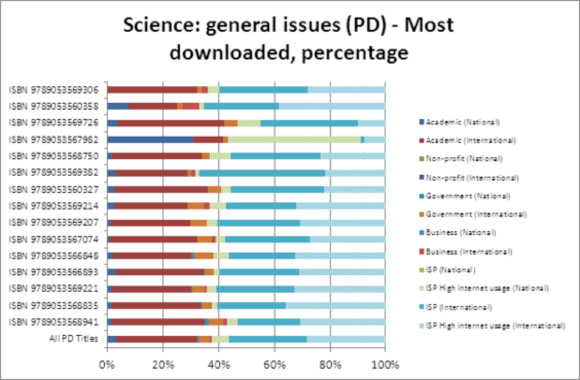 Science: general issues (PD) - Most downloaded, percentage