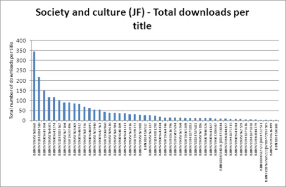 Society and culture (JF) - Total downloads per title