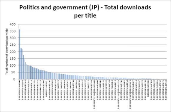 Politics and government (JP) - Total downloads per title
