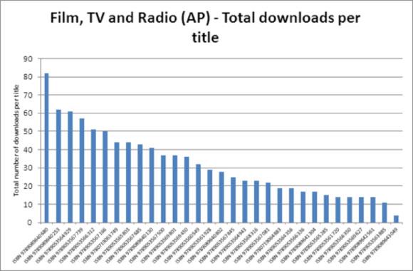 Film, TV and Radio (AP) - Total downloads per title