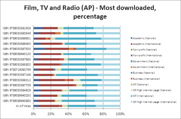 Film, TV and Radio (AP) - Most downloaded, percentage
