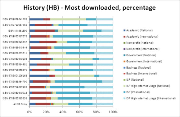 History (HB) - Most downloaded, percentage