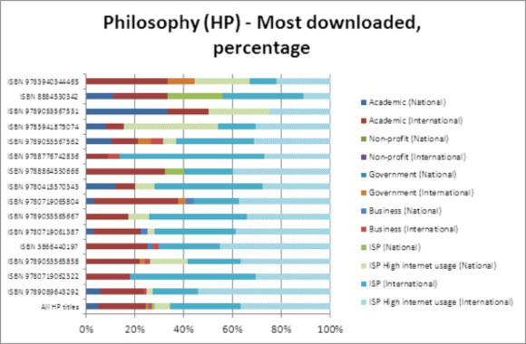 Philosophy (HP) - Most downloaded, percentage