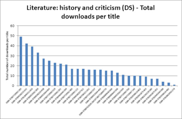 Literature: history and criticism (DS) - Total downloads per title