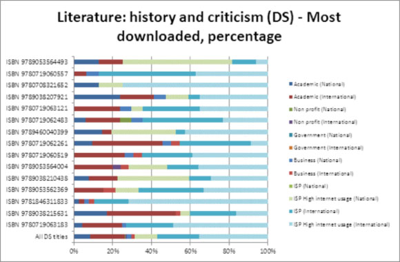 Literature: history and criticism (DS) - Most downloaded, percentage
