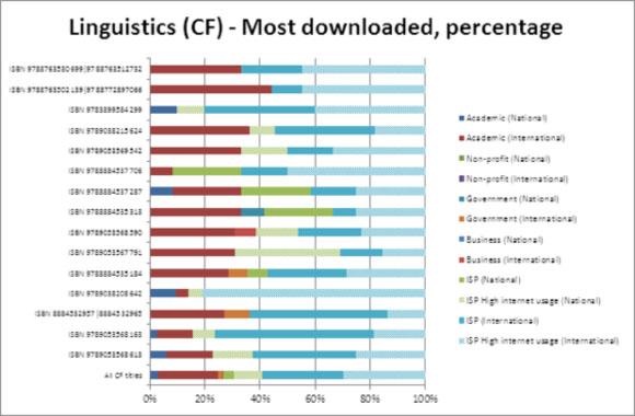 Linguistics (CF) - Most downloaded, percentage
