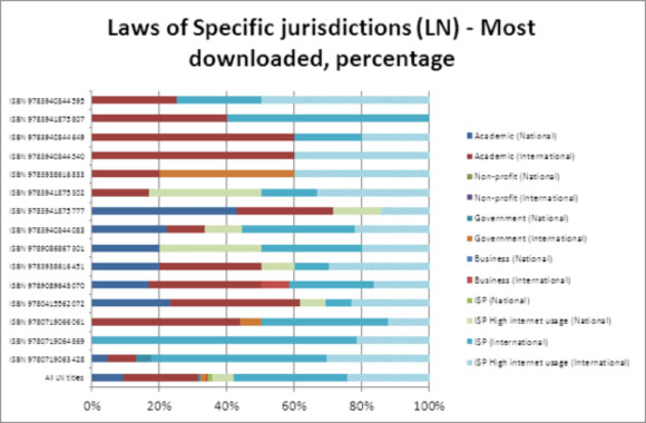 Laws of Specific jurisdictions (LN) - Most downloaded, percentage