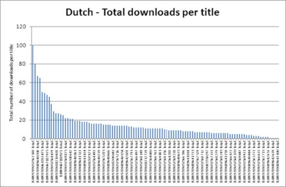 Dutch - Total downloads per title