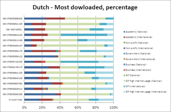 Dutch - Most downloaded, percentage