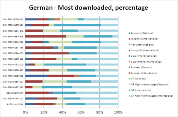 German - Most downloaded, percentage