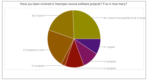 Involvement in open source projects