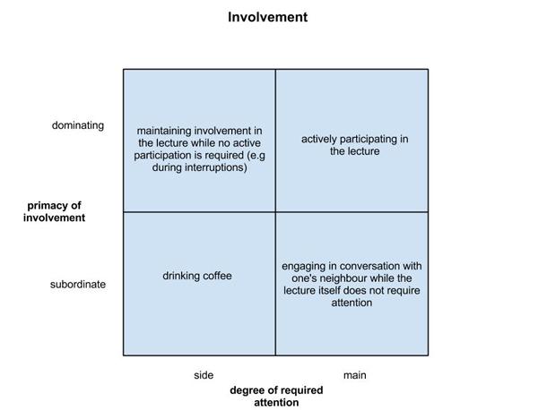 Types of involvement