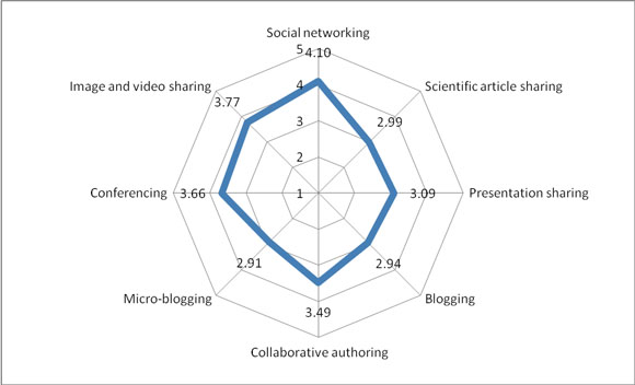 Mean scores for awareness of various types of social media tools