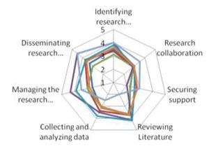 Collaborative authoring