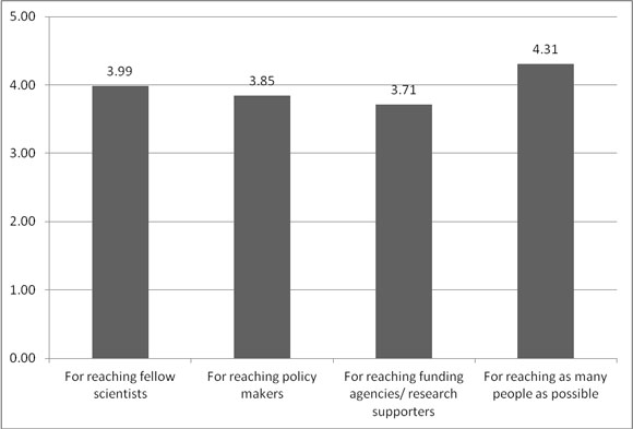 Mean scores for perceived importance of social media tools in sharing research results to various clientele