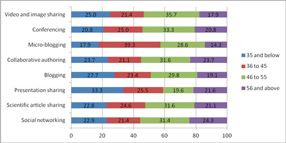 Percentage of UPLB researchers, by age group, within each category tool that has been actually used