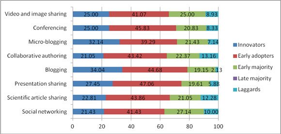 Percentage of UPLB researchers, by Roger's innovation type, within each category tool that has been actually used
