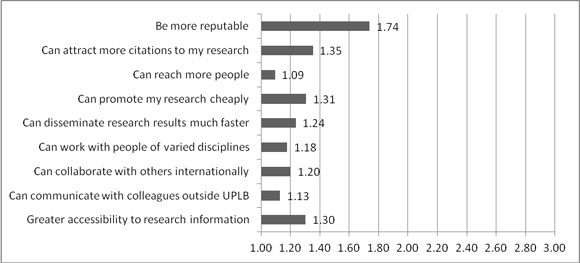 Mean scores of researchers' perception of the benefits of social media use in research