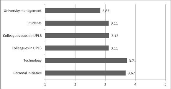 Mean scores of researchers' perception of the drivers of social media use in research
