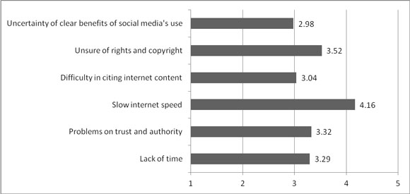 Mean scores of researchers' perception of the barriers of social media use in research