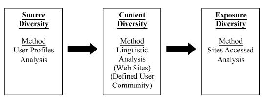 The diversity principle online
