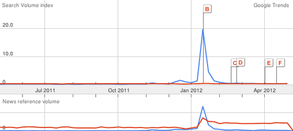 Google Trends data for search terms SOPA (blue) and copyright (red), May 2011-May 2012