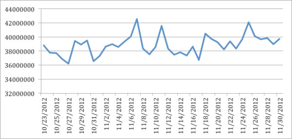 Total tweets per day in the Twitter Decahose 23 October 2012 to 30 November 2012