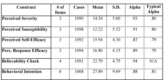 Descriptive statistics and Cronbach Alphas for measurement instruments