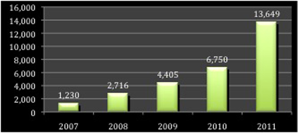 Number of articles published in PLOS ONE per year, 2006-2011.