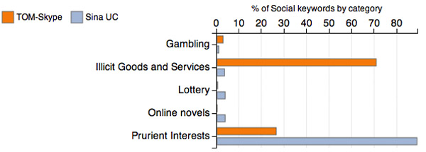 Social categories by client