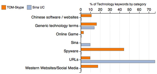 Technology categories by client