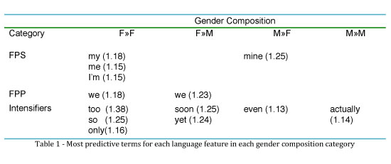 Most predictive terms for each language feature in each gender composition category