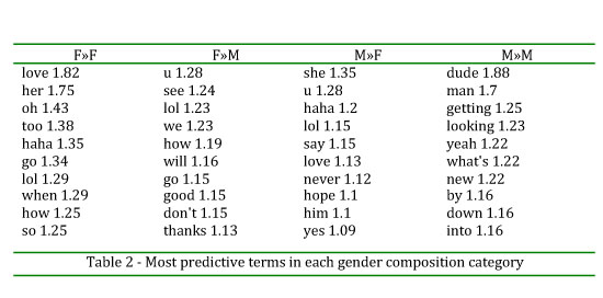 Most predictive terms in each gender composition category