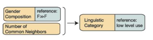 Regression model for the tweet sample