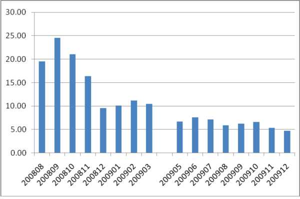 Number of new users registered per day in the months before and after the acquisition of Sun by Oracle April 2009