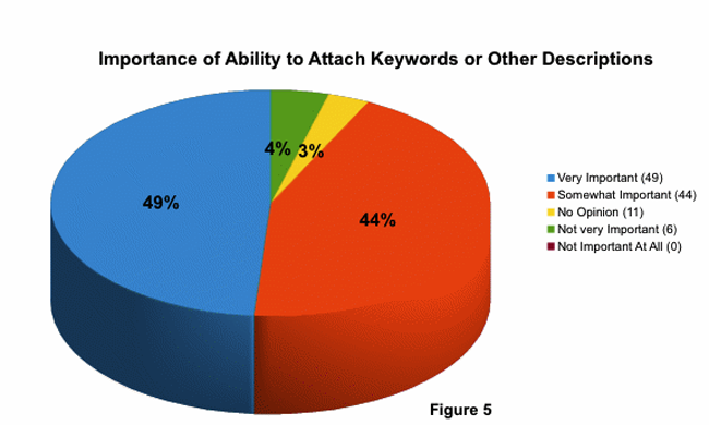 Importance of ability to attach keywords or other descriptions