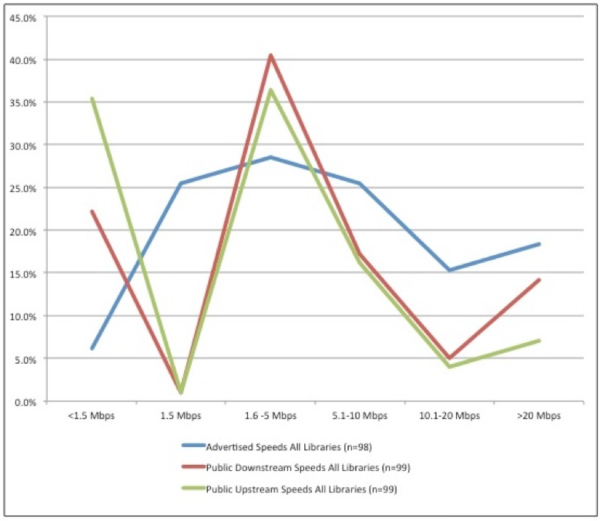 Comparison of advertised speeds to actual upstream and downstream speeds on public computers