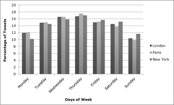 Weekly Twitter usage