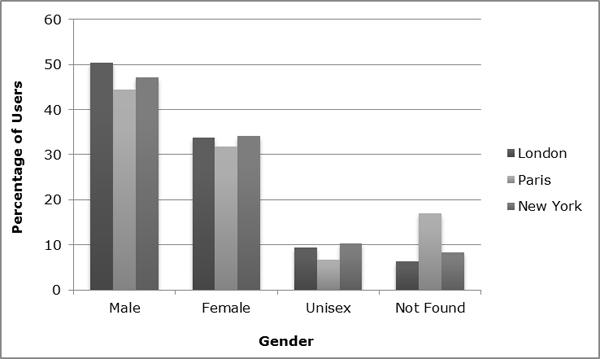 Gender analysis of the three cities
