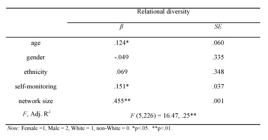 OLS model predicting self-monitoring and relational diversity