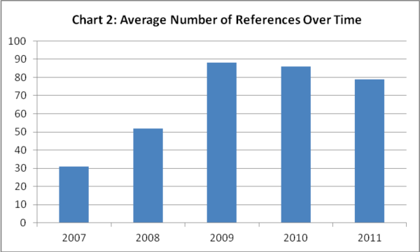 Average number of references over time