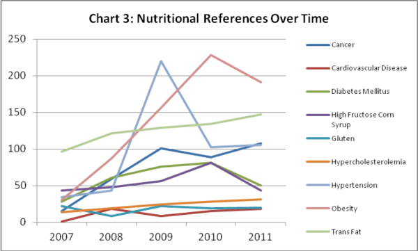 Nutritional references over time