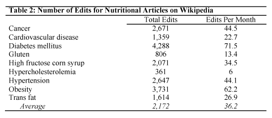 Number of edits for Wikipedia nutritional articles in Wikipedia