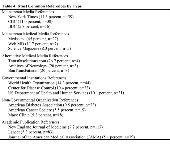 Most common references by type